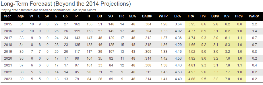 Future Projections for Lester by Baseball Prospectus http://www.baseballprospectus.com/card/card.php?id=45548
